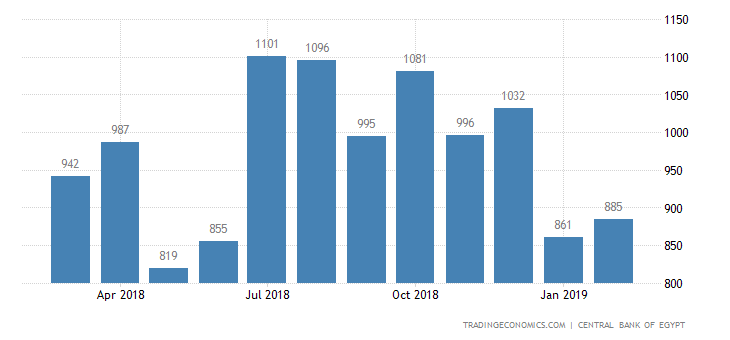 Egypt Tourist Arrivals | 2019 | Data | Chart | Calendar