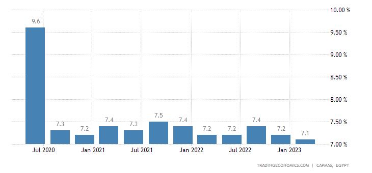 Egypt Unemployment Rate
