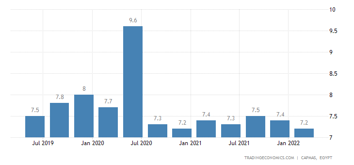 Egypt Unemployment Rate