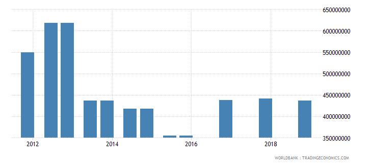 el salvador 03_official bilateral loans total wb data