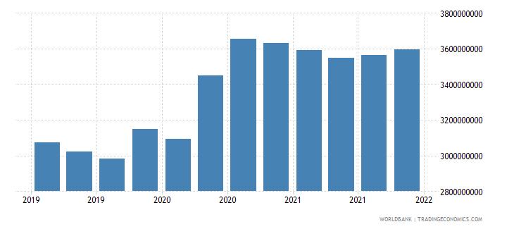 el salvador 06_multilateral loans total wb data