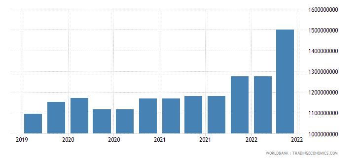 el salvador 10_insured export credit exposures short term bu wb data