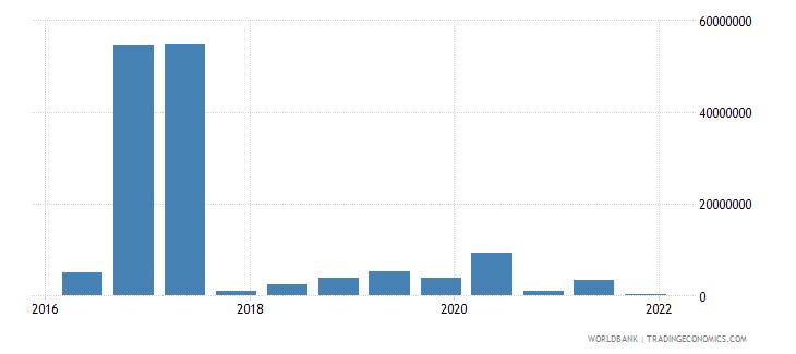 el salvador 15_debt securities held by nonresidents total short term wb data