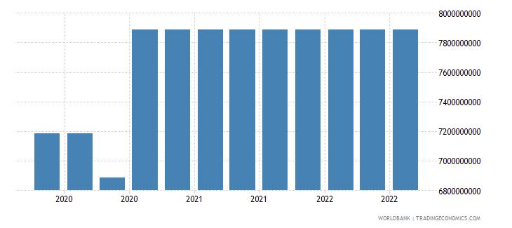 el salvador 16_international debt securities all maturities wb data