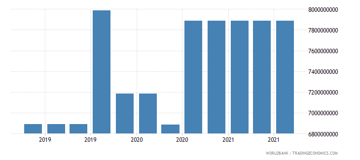el salvador 17_international debt securities nonbanks wb data