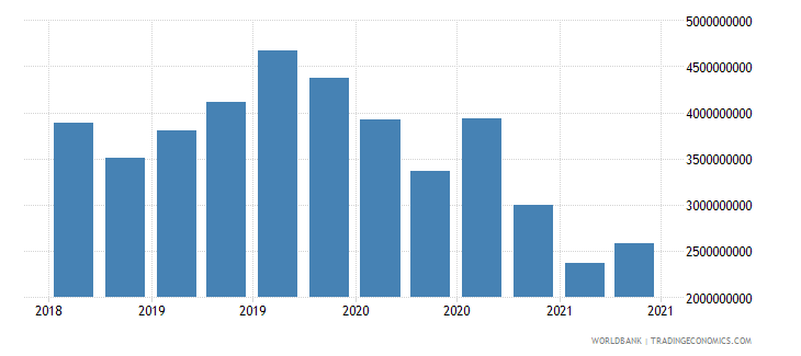 el salvador 24_international reserves excluding gold wb data
