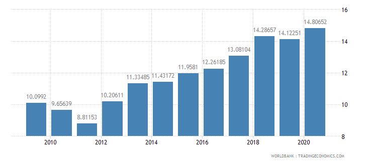 el salvador adjusted savings consumption of fixed capital percent of gni wb data