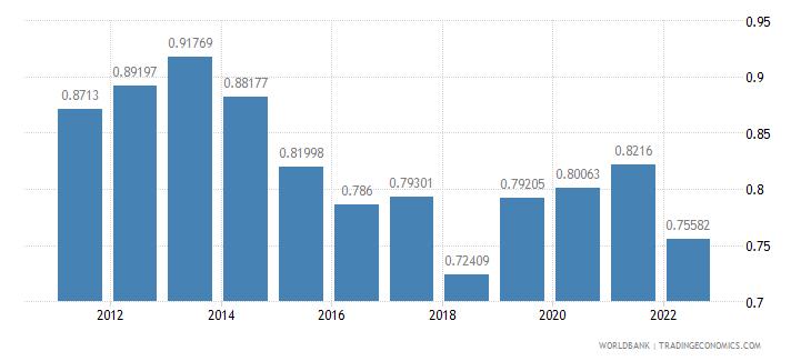 el salvador agricultural raw materials exports percent of merchandise exports wb data