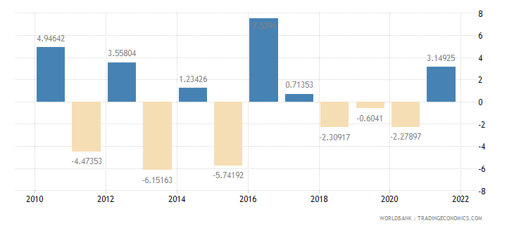 el salvador agriculture value added annual percent growth wb data