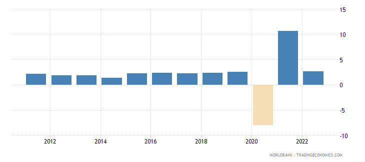 el salvador annual percentage growth rate of gdp at market prices based on constant 2010 us dollars  wb data