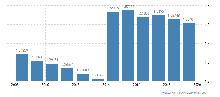 el salvador armed forces personnel percent of total labor force wb data