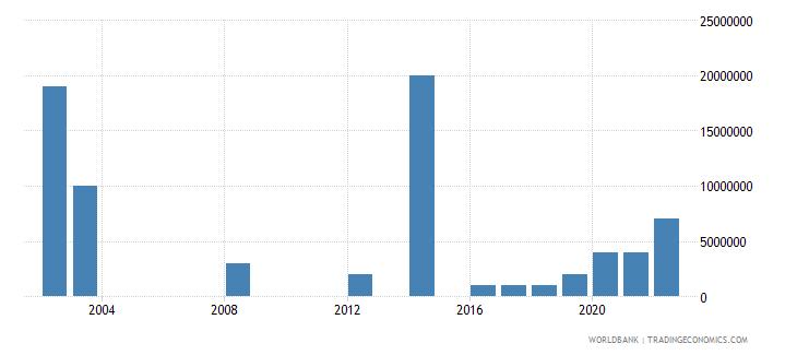 el salvador arms imports constant 1990 us dollar wb data