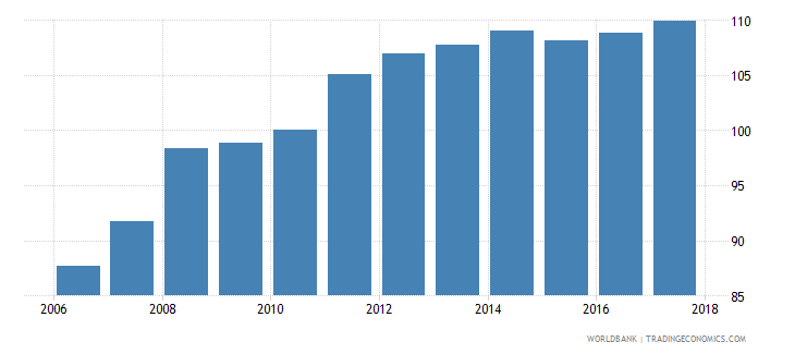 el salvador average consumer price index 2010 100 wb data