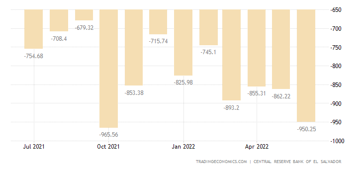 El Salvador Balance of Trade