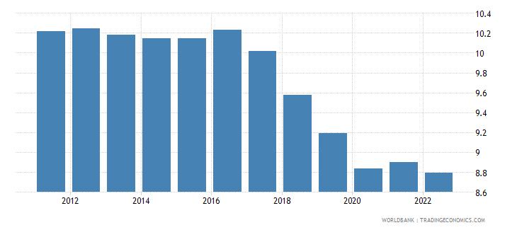 el salvador bank capital to assets ratio percent wb data