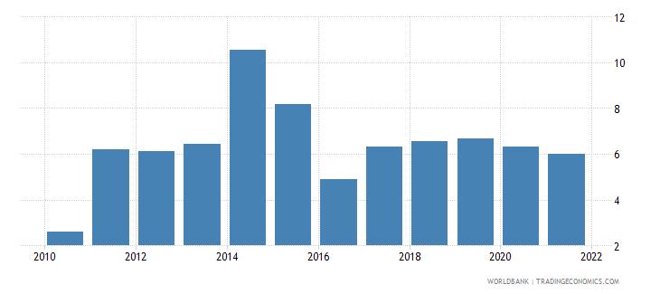el salvador bank net interest margin percent wb data