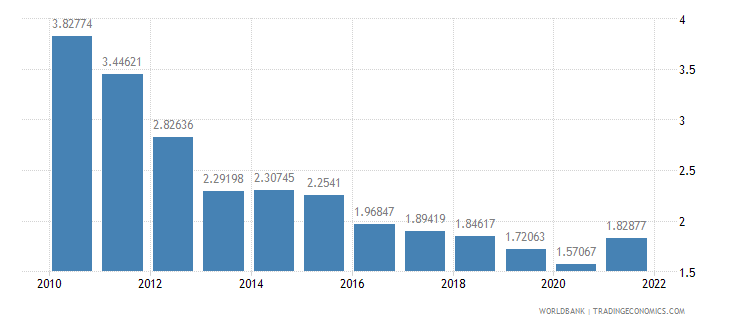 el salvador bank nonperfoming loans to total gross loans percent wb data