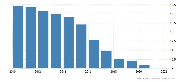 el salvador birth rate crude per 1 000 people wb data