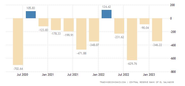 El Salvador Capital Flows