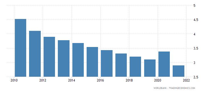 el salvador central bank assets to gdp percent wb data