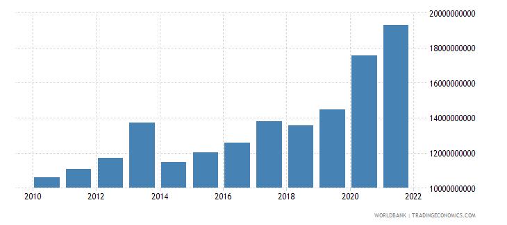 el salvador central government debt total current lcu wb data