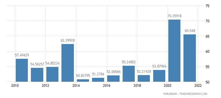 el salvador central government debt total percent of gdp wb data