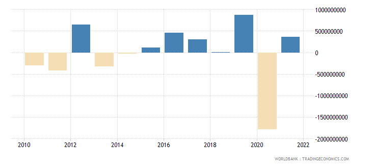 el salvador changes in net reserves bop us dollar wb data