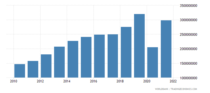 el salvador commercial service exports us dollar wb data
