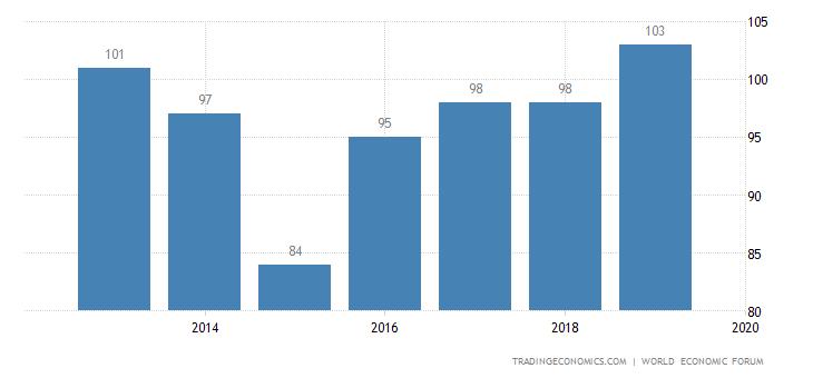 El Salvador Competitiveness Rank