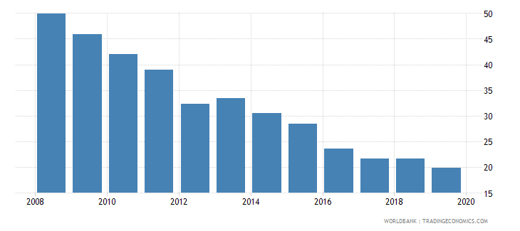 el salvador consolidated foreign claims of bis reporting banks to gdp percent wb data