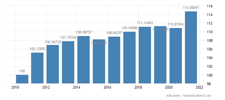 el salvador consumer price index 2005  100 wb data