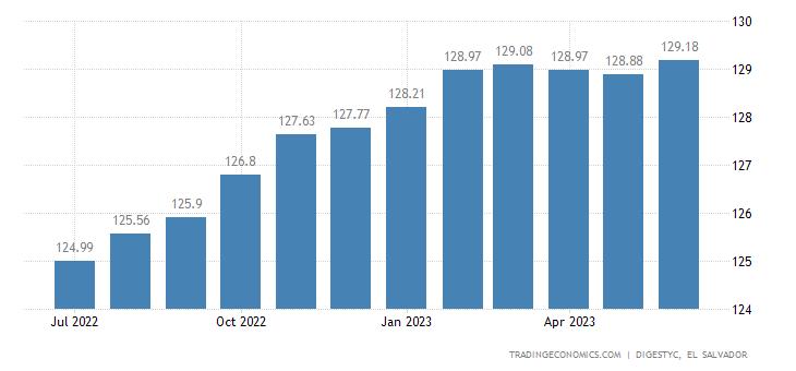 El Salvador Consumer Price Index (CPI)