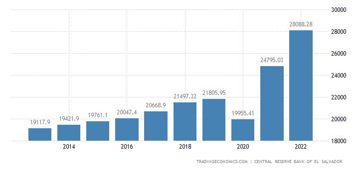 El Salvador Consumer Spending