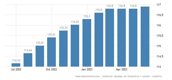 El Salvador Core Consumer Prices