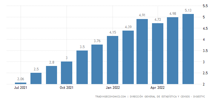 El Salvador Core Inflation Rate