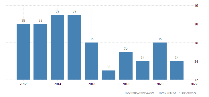 El Salvador Corruption Index