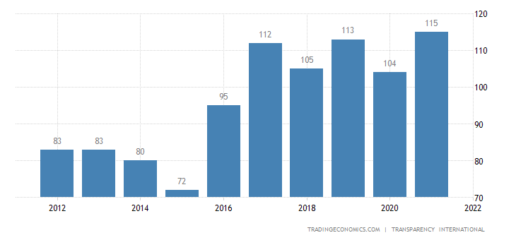 El Salvador Corruption Rank