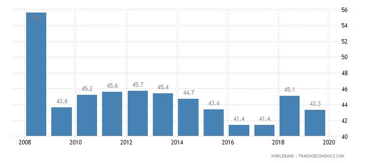 el salvador cost of business start up procedures percent of gni per capita wb data