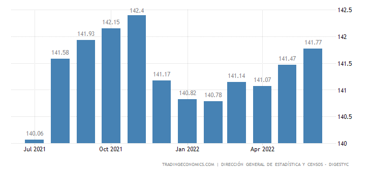 El Salvador  Cpi Housing Utilities