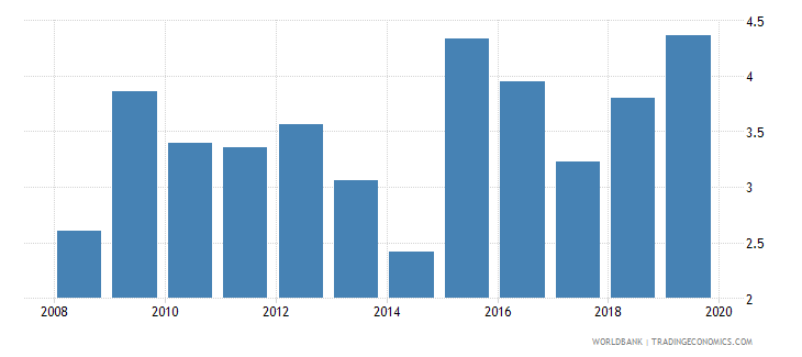 el salvador credit to government and state owned enterprises to gdp percent wb data