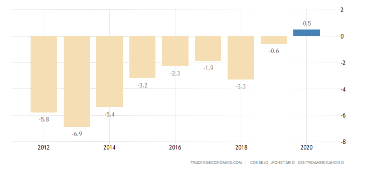 El Salvador Current Account to GDP