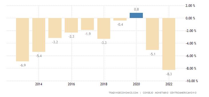 El Salvador Current Account to GDP