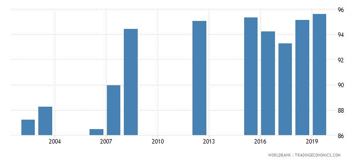 el salvador current education expenditure primary percent of total expenditure in primary public institutions wb data