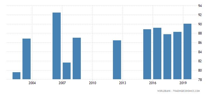 el salvador current education expenditure secondary percent of total expenditure in secondary public institutions wb data