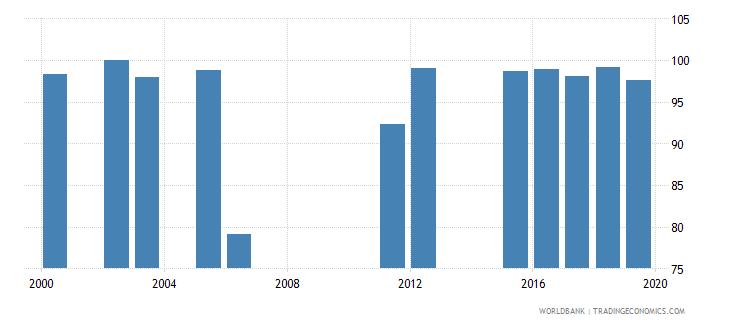 el salvador current education expenditure tertiary percent of total expenditure in tertiary public institutions wb data
