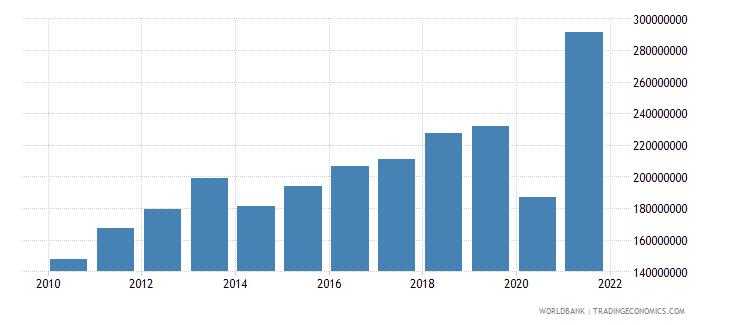 el salvador customs and other import duties current lcu wb data