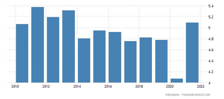 el salvador customs and other import duties percent of tax revenue wb data