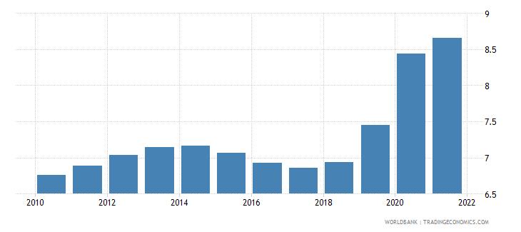 el salvador death rate crude per 1 000 people wb data
