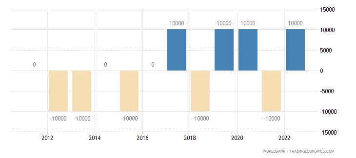 el salvador discrepancy in expenditure estimate of gdp current lcu wb data