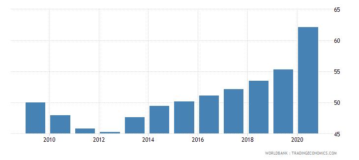 el salvador domestic credit to private sector percent of gdp gfd wb data